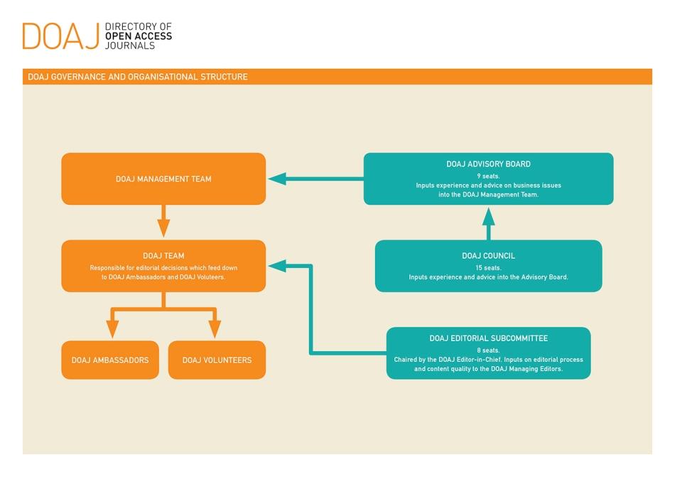 DOAJ's governance model