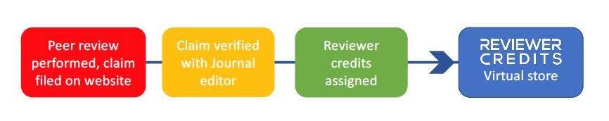 reviewercredits