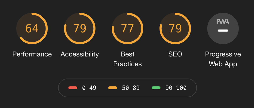 Lighthouse scores are: 64% performance, 79% accessibility, 77% best practices, 79% SEO